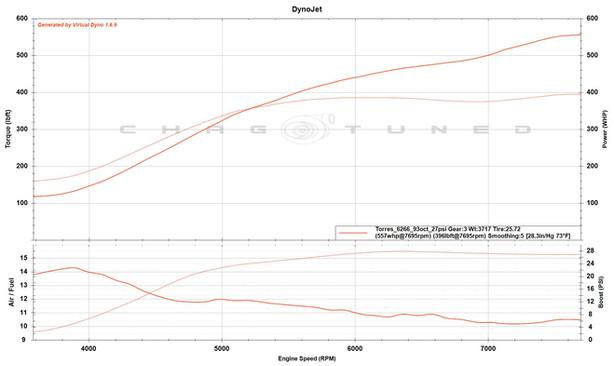 Built 2.0, 6266, S2 Cams, 93 octane, 27psi Conversative Map