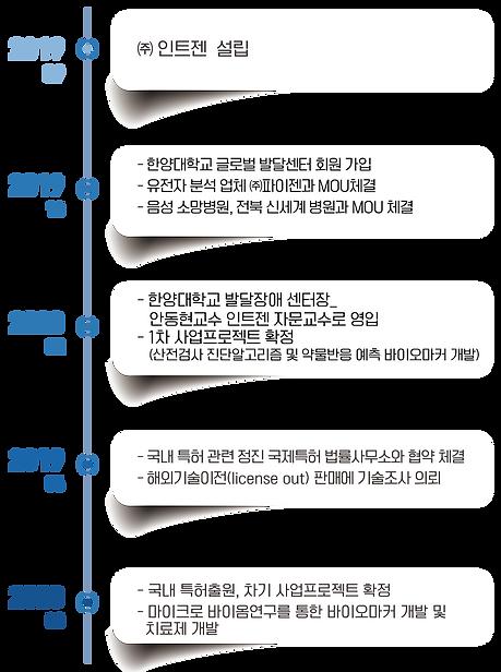 인트젠 연혁-최종4.png