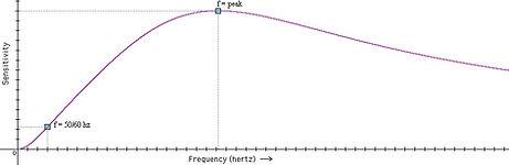 EMF meter frequency response.jpg