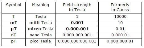 pemf intensity table