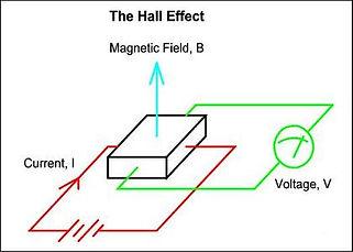 Hall sensor for PEMF measurements