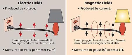 1 Electric vs Magnetic fields.jpg