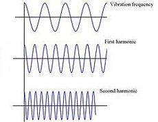 Harmonics in pemf