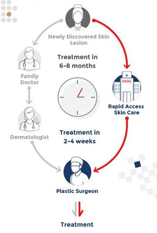 Rapid Access Skin Centre, the pathway to faster treatment