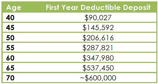 IPP 2014 First Year Deductible Deposit