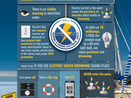 Electric shock drowning can occur in pools, around docks and boats.