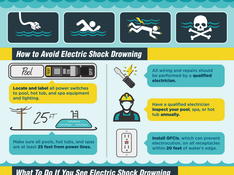 Taking a swim soon? Electric shock drowning severely injures and kills people every year.