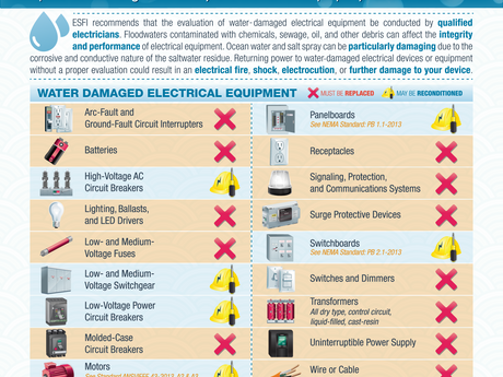 Water-Damaged Electrical Equipment: The Importance of Rebuilding and Renovating Safely