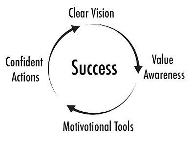 Success model.jpg