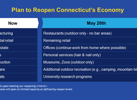 What Connecticut Businesses Can Reopen on May 20th?