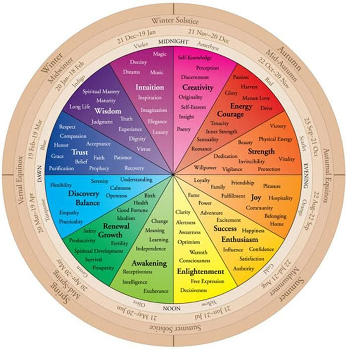 Colour Therapy Wheel