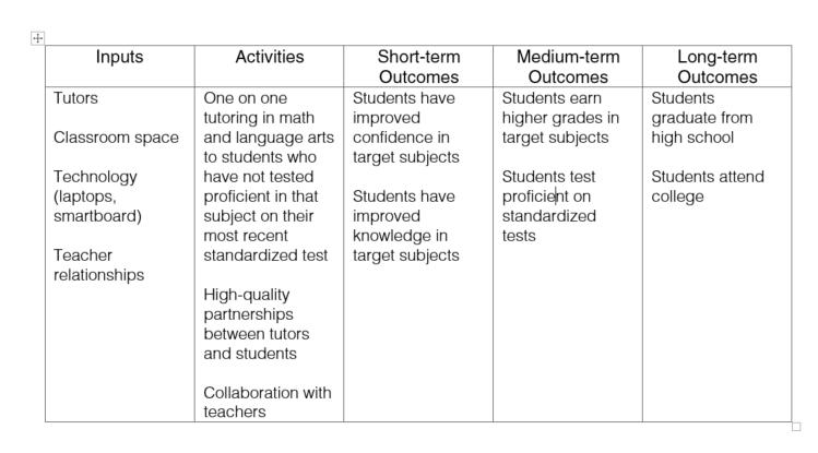 logic model for tutoring program