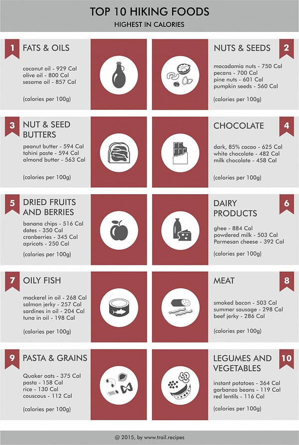 Top-10-hiking-foods-jpg-768x1144.jpg
