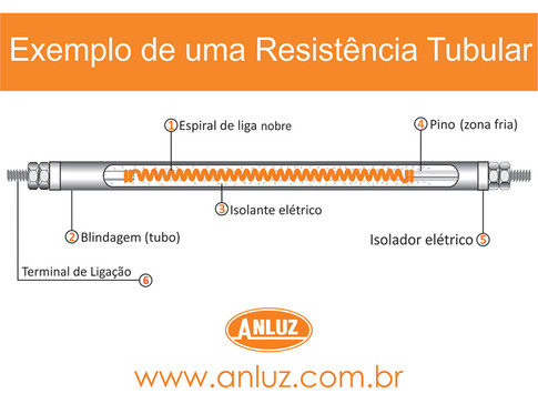 ESTRUTURA DO ELEMENTO TUBULAR
