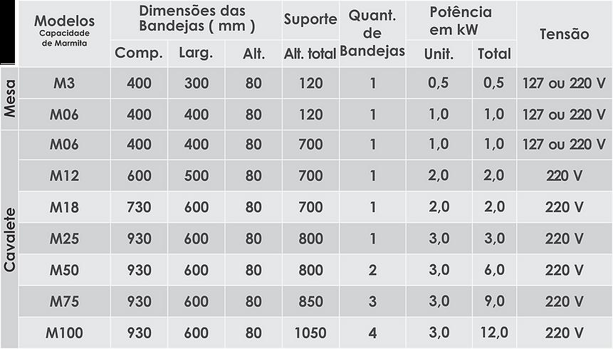 Dados Marmiteiro Banho Maria.png