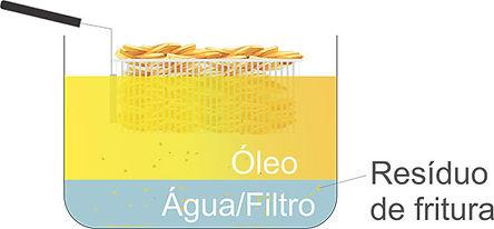 Fritadeira-água-e-óleo.jpg