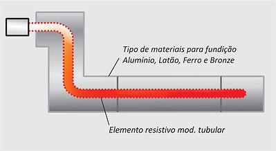 Exemplo de Aquecimento Elétrico - Resistência Eletrica Fundida
