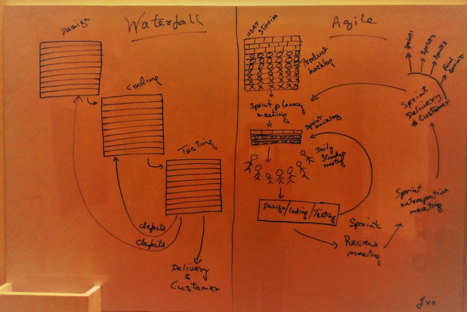 Waterfall, Agile and the transition