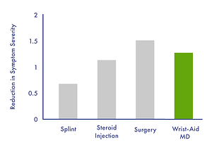 Wrist-Aid-MD-clinical-trial-results.png