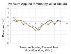 Wrist-AidMD-on-wrist-pressure-graph.jpg