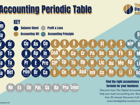 Introducing the Periodic Table of Accountancy - infographic