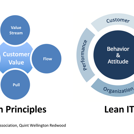Using Lean in IT and the LITA curriculum