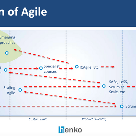 Aginext.io Talk - State of Agile using Wardley maps