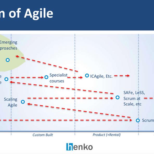 Aginext.io Talk - State of Agile using Wardley maps