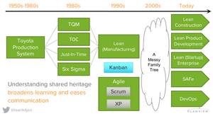 Shared heritage of Lean & Agile thinking