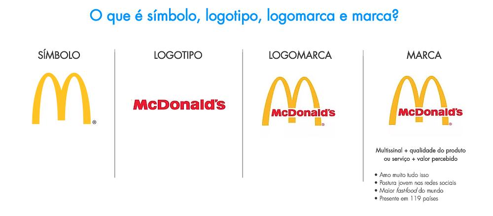 O que é símbolo, logotipo, logomarca e marca?