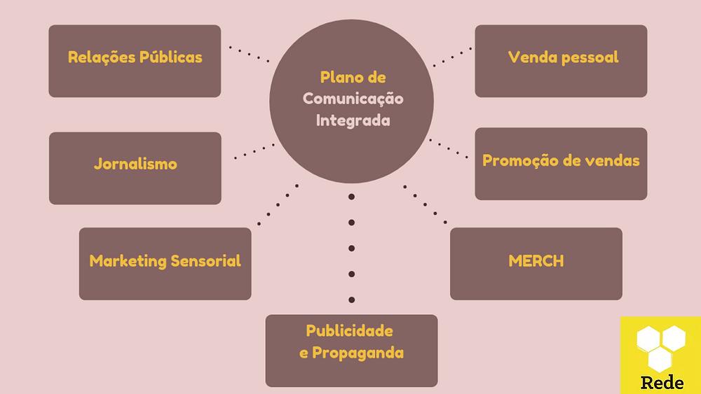 A comunicação integrada pressupõe a junção da comunicação institucional, da comunicação mercadológica, da comunicação interna e da comunicação administrativa. Isso representa o trabalho conjunto das atividades desempenhadas pelas áreas de comunicação. Apesar das diferenças e especificidades de cada área, as atividades de comunicação devem possuir harmonia, e os objetivos devem ir ao encontro das necessidades de marketing.