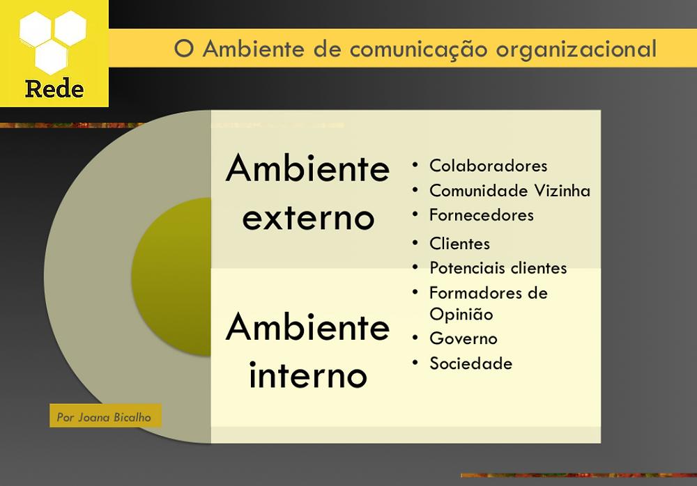 Figura: FÉLIX, Joana. O ambiente de comunicação organizacional.  Disponível em < http://www.gestaodacomunicacao.com/#!gesto-da-comunicao/c1xmg>. Acesso em: dia mes ano.