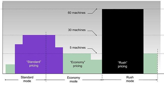 Economy pricing diagram