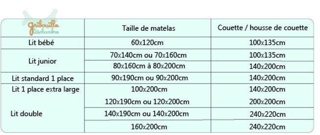 Tableau guide des tailles matelas literi