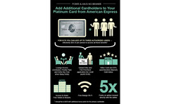 Infographic AmEx Credit Card Perks