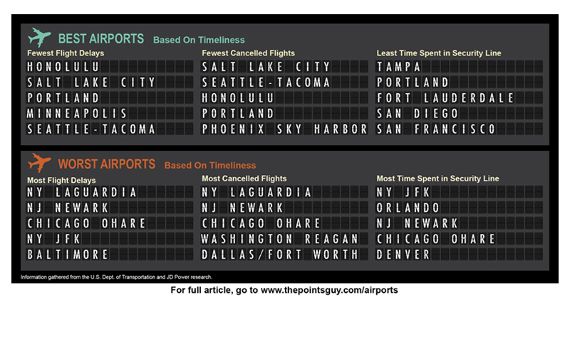 Infographic for Airport Schedules