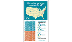 Infographic: Best & Worst Airports