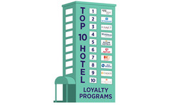 Infographic about hotels loyalty