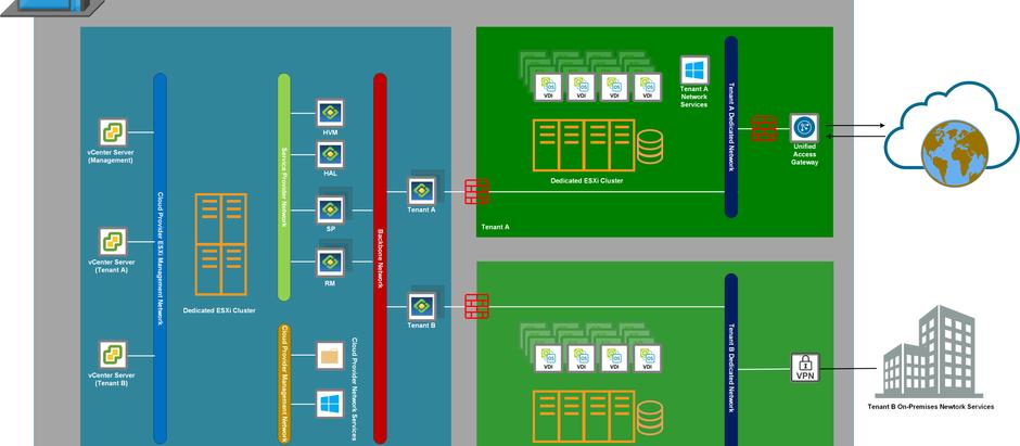 Overview of VMware DaaS
