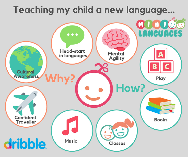 mini french, learning another language, bilingual kids, French, Spanish, kids learning