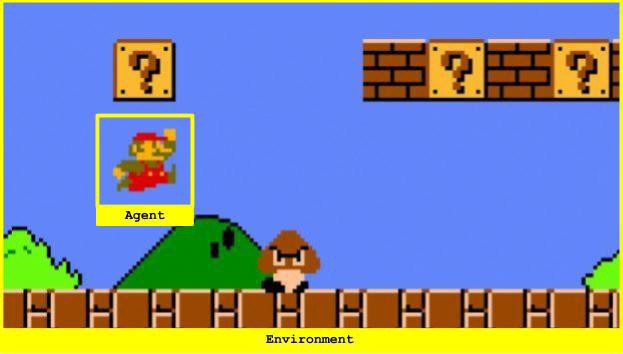 Reinforcement Learning in Mario