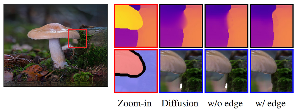 Edge-guided depth inpainting produces more accurate structure inpainting, particularly for depth-complex regions (e.g., T-junctions). Blue box: synthesized novel view.