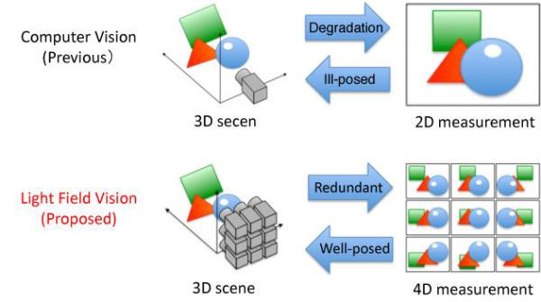 Computer Vision and Light Fields Vision