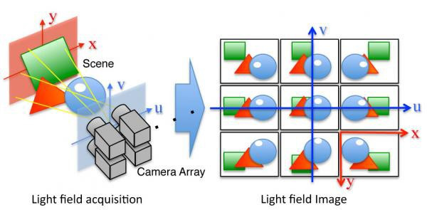 Light Fields and it's imaging procedures