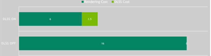 DLSS 2.0 rendering cost in milliseconds (ms).
