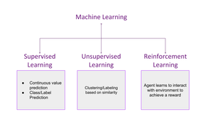 Difference between RL and other branches of ML
