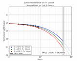 Regarding 100,000hrs Lumen maintenance claims for LED lighting