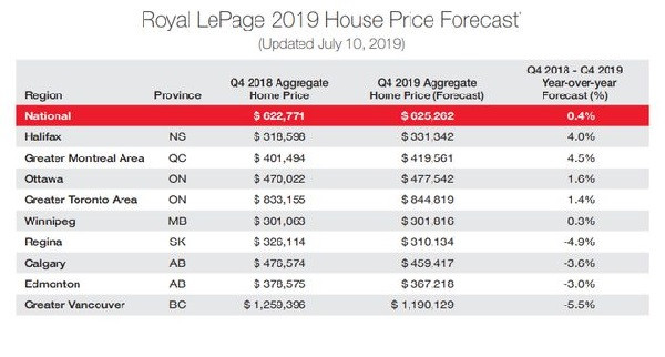 House Prices Are Falling In 25 Canadian Communities ― Here's The Scoreboard