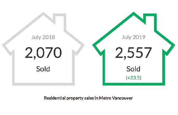 July 2019 Stats - The Real Estate Board of Greater Vancouver
