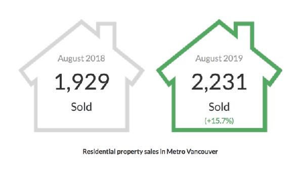 August 2019 Stats - The Real Estate Board of Greater Vancouver - logo